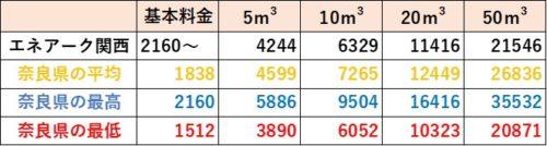奈良県の料金比較(エネアーク関西)