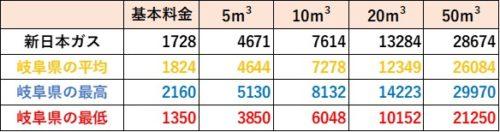 岐阜県の料金比較