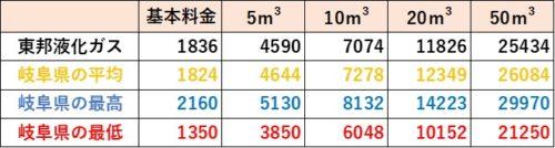 岐阜県の料金比較(東邦液化ガス)
