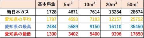 愛知県の料金比較