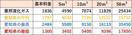 愛知県の料金比較(東邦液化ガス)