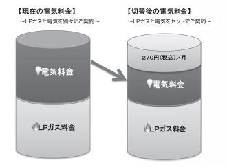 東京ガスエネルギーのセット割引プラン
