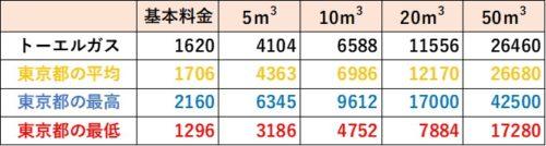 東京都の料金比較(トーエルガス)