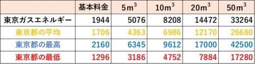 東京都の料金比較(東京ガスエネルギー)