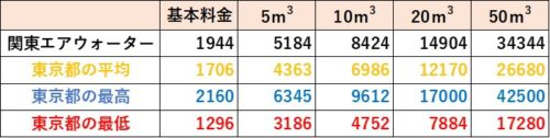 東京都の料金比較(関東エアウォーター)