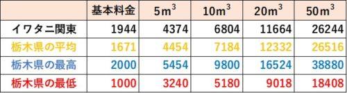 栃木県の料金比較(イワタニ関東)