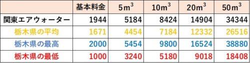 栃木県の料金比較(関東エアウォーター)