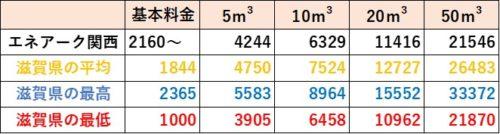 滋賀県の料金比較(エネアーク関西)