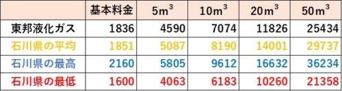 石川県の料金比較(東邦液化ガス)