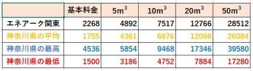 神奈川県の料金比較(エネアーク関東)