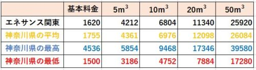 神奈川県の料金比較(エネサンス関東)