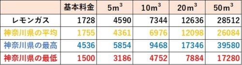 神奈川県の料金比較(レモンガス)
