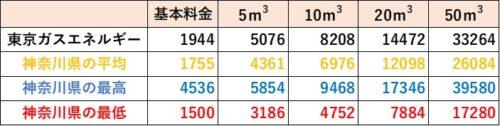 神奈川県の料金比較(東京ガスエネルギー)