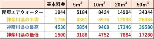 神奈川県の料金比較(関東エアウォーター)