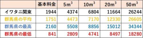 群馬県の料金比較(イワタニ関東)
