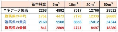 群馬県の料金比較(エネアーク関東)