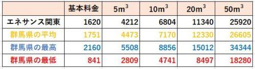 群馬県の料金比較(エネサンス関東)