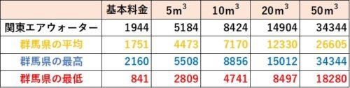 群馬県の料金比較(関東エアウォーター)