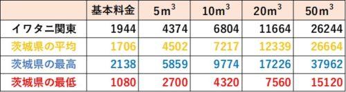 茨城県の料金比較(イワタニ関東)