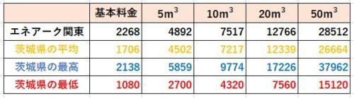 茨城県の料金比較(エネアーク関東)