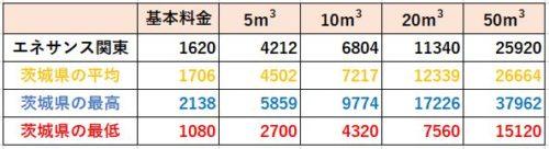茨城県の料金比較(エネサンス関東)