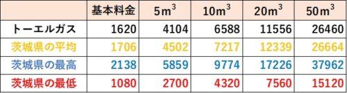 茨城県の料金比較(トーエルガス)