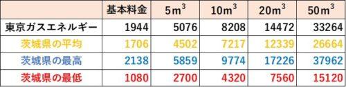茨城県の料金比較(東京ガスエネルギー)