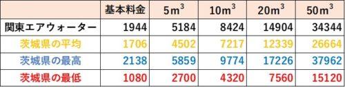 茨城県の料金比較(関東エアウォーター)
