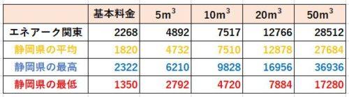 静岡県の料金比較(エネアーク関東)