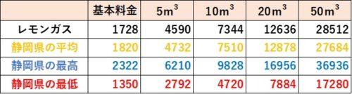 静岡県の料金比較(レモンガス)