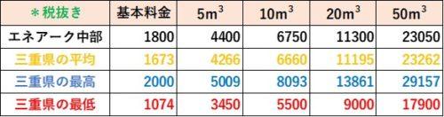 三重県の料金比較