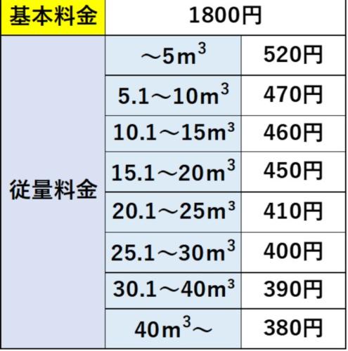 三重県の料金表