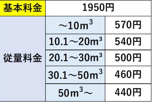 岐阜県の料金表