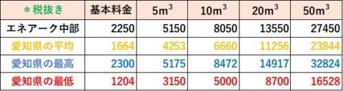 愛知県 料金比較