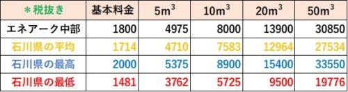 石川県の料金比較