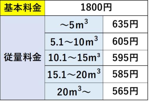 石川県の料金表